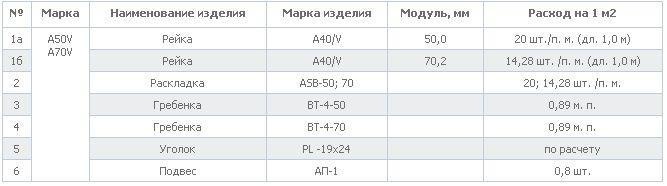 Расчет элементов системы для 1 м2