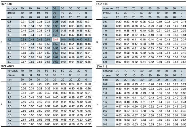 Таблица 3. Коэффициенты использования
