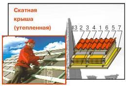 Изолайт в скатной крыше