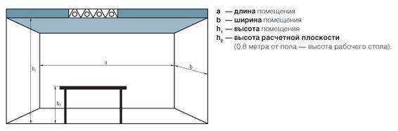 Схема замера помещения