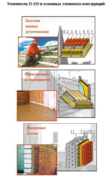 Минплита П-125 в основных элементах конструкций