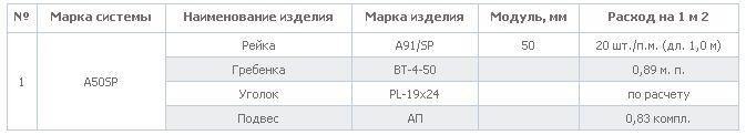 Расчет элементов системы для 1 м 2