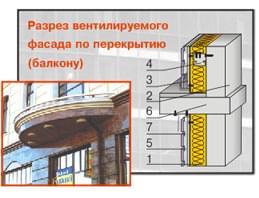 Разрез вентилируемого фасада по перекрытию