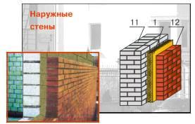 Изолайт в наружных стенах